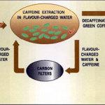 Процесс декофеинизации