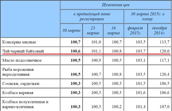 Черный чай вырос в цене на 20% в России с начала 2015 года