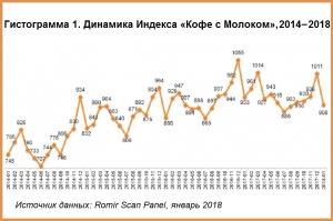 """Индекс """"Кофе с Молоком"""" в январе 2018 традиционно снизился"""